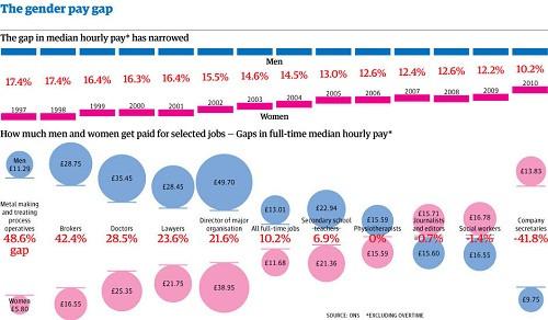 Европейские женщины зарабатывают меньше мужчин