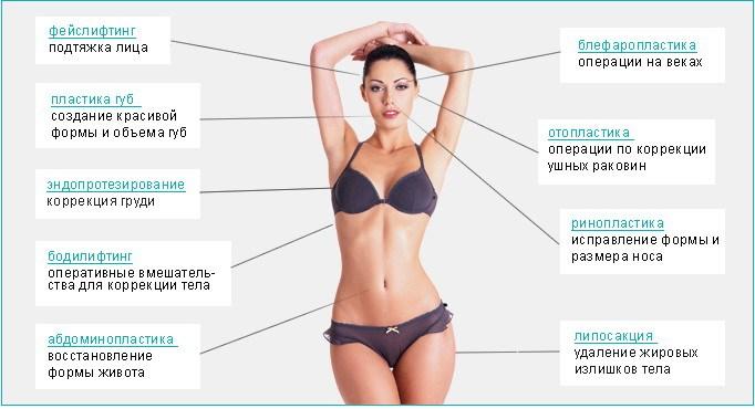 Инфографика пластической хирургии