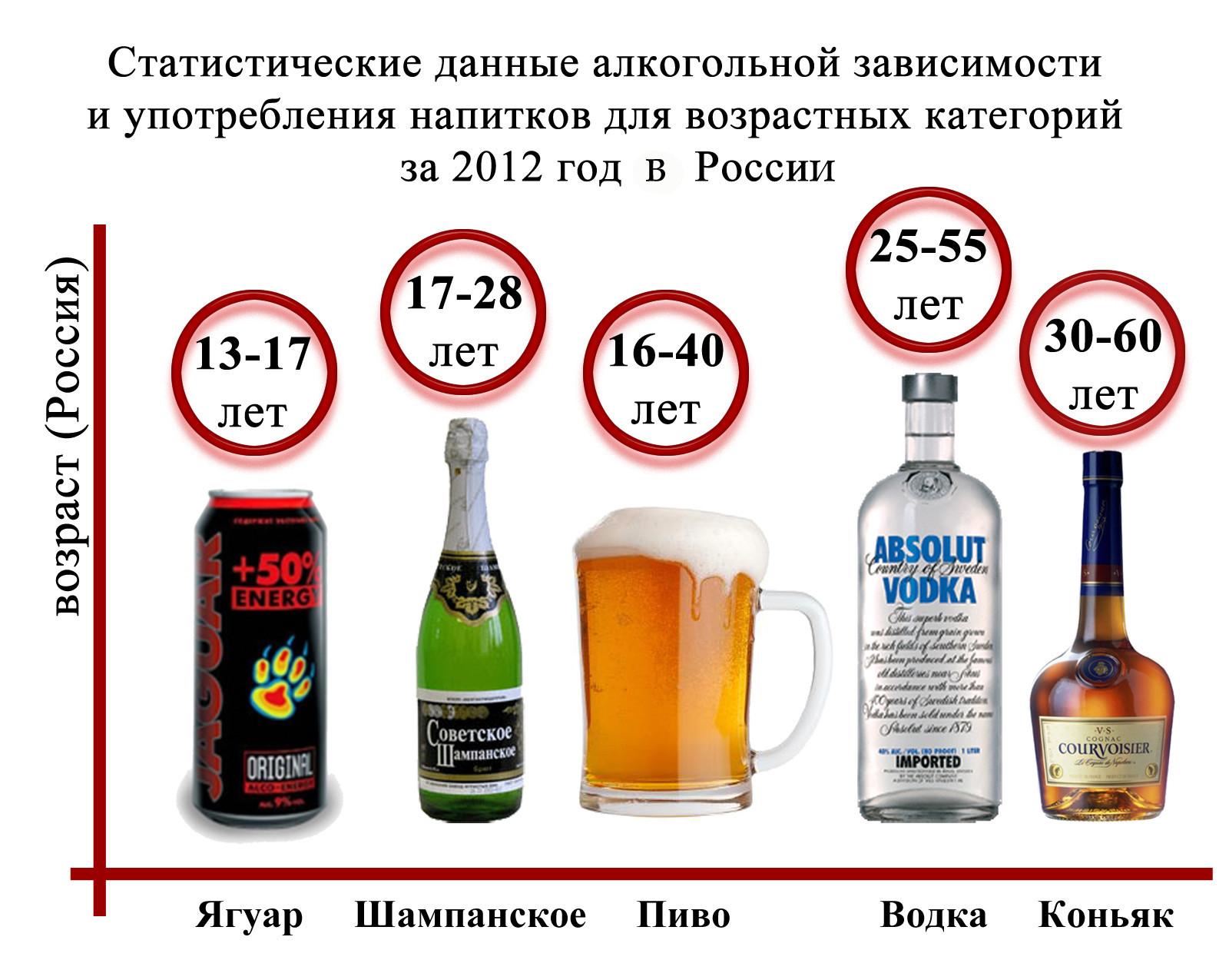 Статистика по распитию алкогольных напитков среди населения России